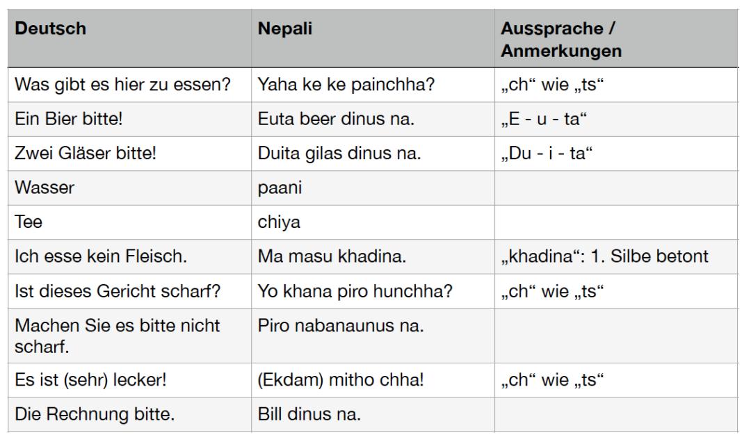 Auf nepalesisch im Restaurant bestellen auf Nepali